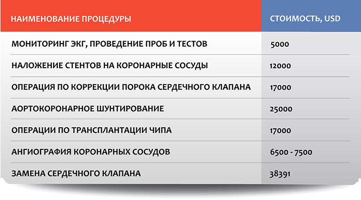Кардиохирургия в Москве