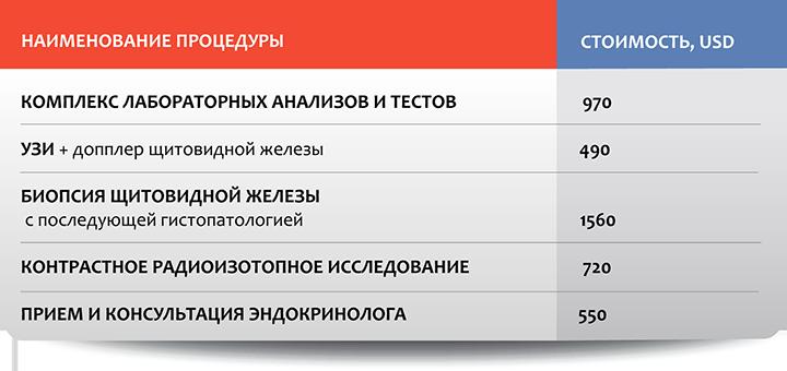 Эндокринология в Москве: стоимость отдельных процедур