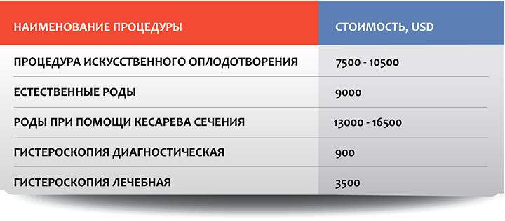 Гинекология и гинекологическая хирургия в Москве: стоимость отдельных процедур
