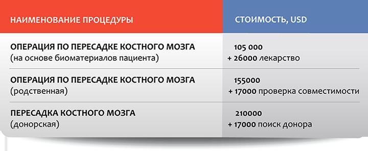 Гематология в Москве