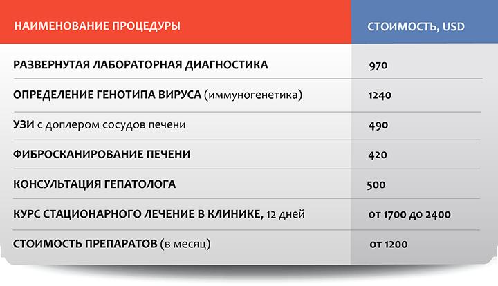 Гепатология в Москве