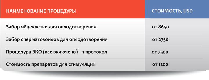Искусственное оплодотворение в Москве: стоимость отдельных процедур