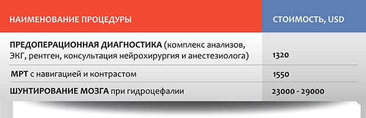 Нейрохирургия в Москве: стоимость отдельных процедур