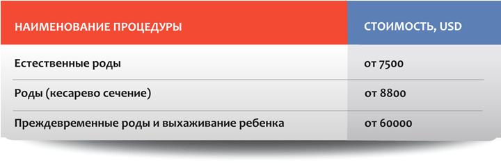 Акушерство в Москве: стоимость отдельных процедур