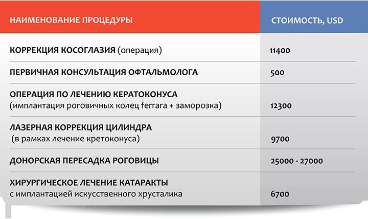 Офтальмология в Москве: стоимость отдельных процедур