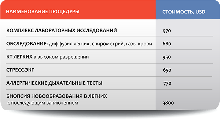 Пульмонология в Москве: стоимость отдельных процедур