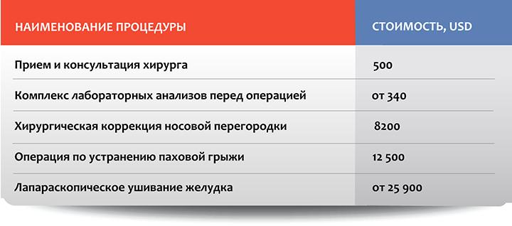 Хирургия в Москве: стоимость отдельных процедур